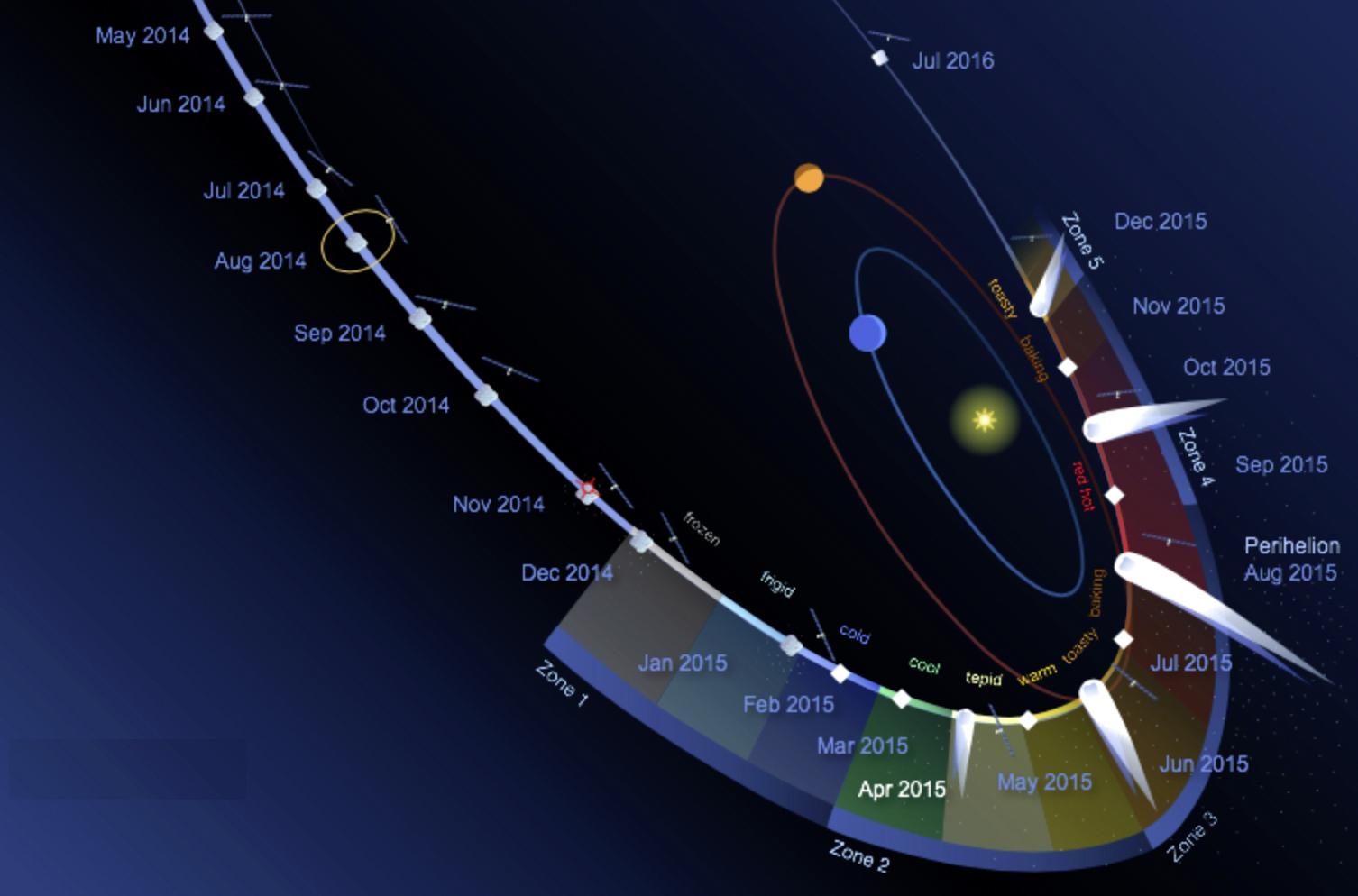 is_67p-illustr-perihelie-degazage.jpg
