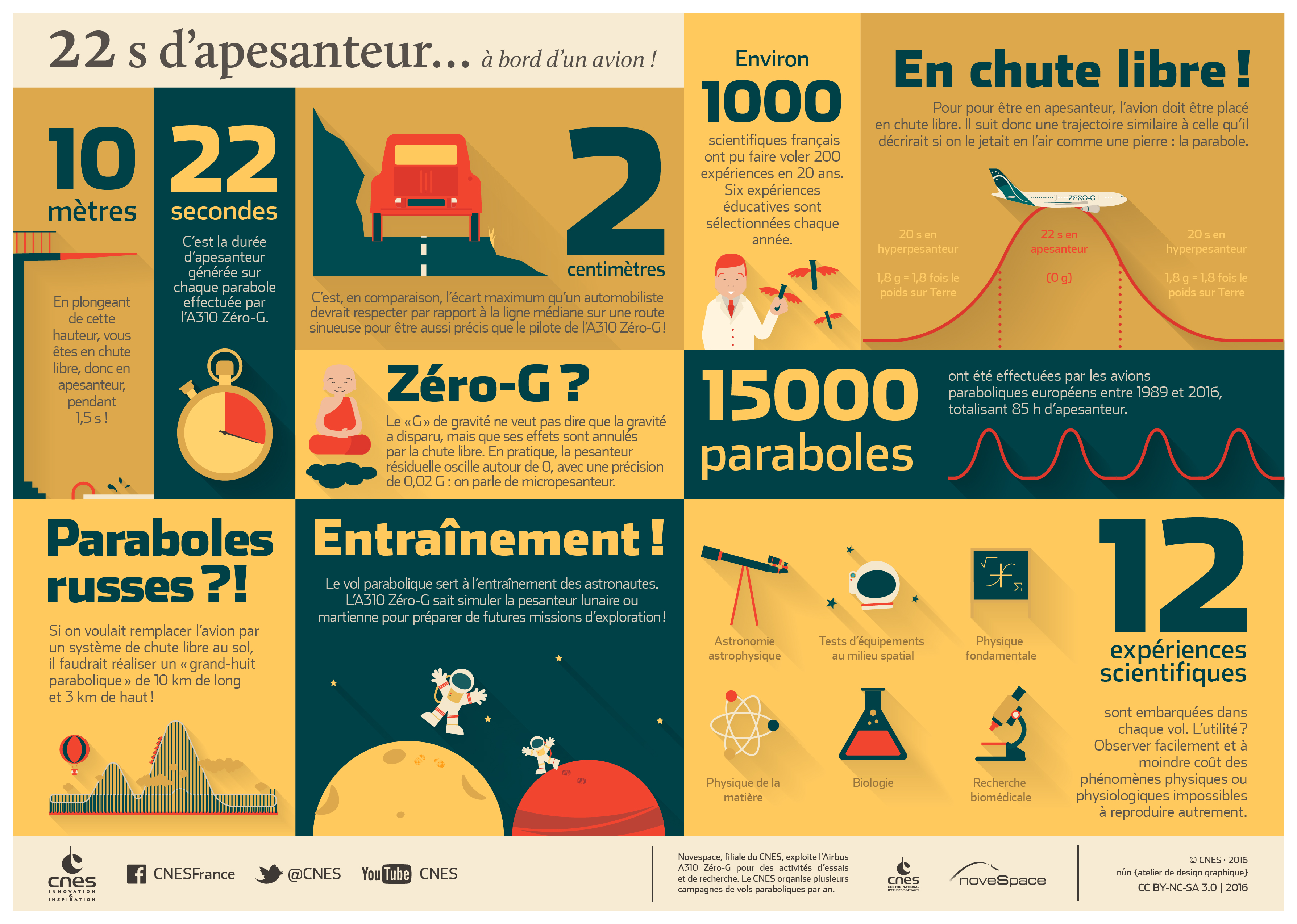 prx_infographie-vols-paraboliques_fr.jpg