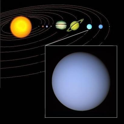 Position d'Uranus dans le système solaire