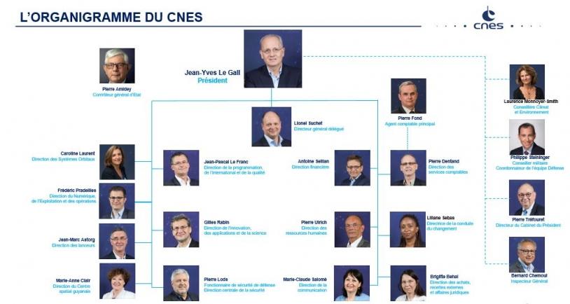 Organigramme du CNES - nov 2019