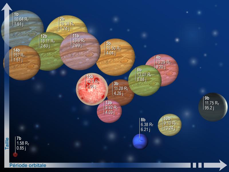 Portrait de famille des 15 exoplanètes découvertes par CoRoT depuis 2006 (Rt indique le rayon terrestre soit 6380 km et J pour jour). Crédits : CNES.